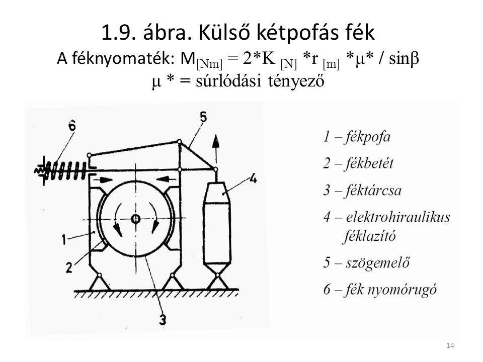 1. 9. ábra. Külső kétpofás fék A féknyomaték: M[Nm] = 2. K [N]. r [m]